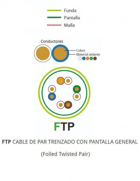Sección FTP CAT 5 LH Dca